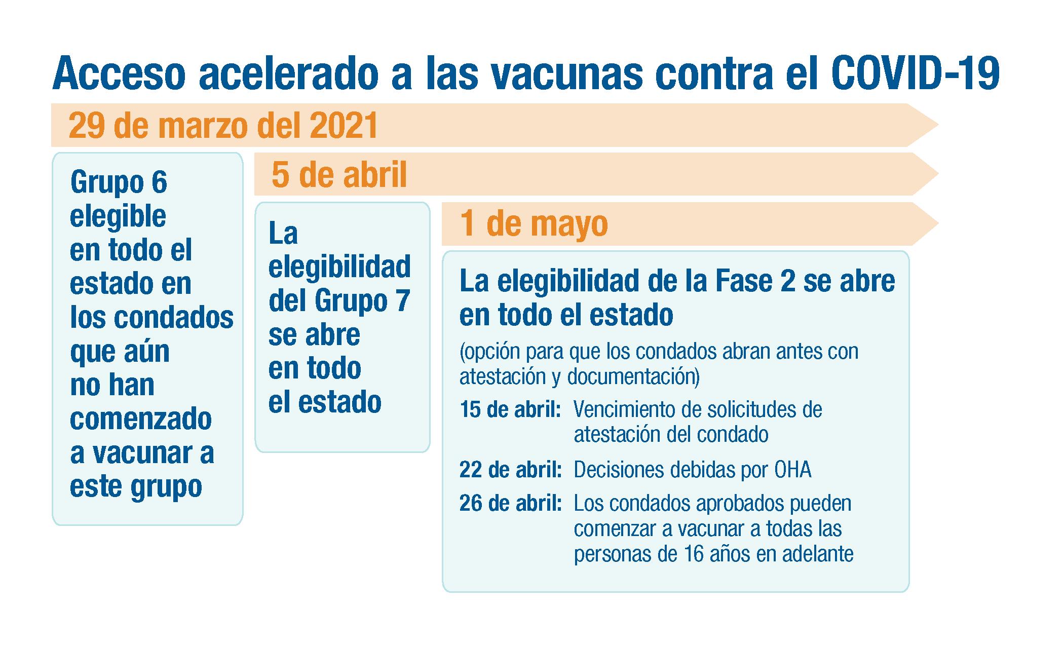 Personas en la Fase 1B, Grupo 6 son elegibles para recibir la vacuna contra el COVID-19