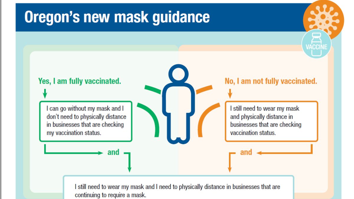 Oregon officially establishes new masking and physical distancing guidance