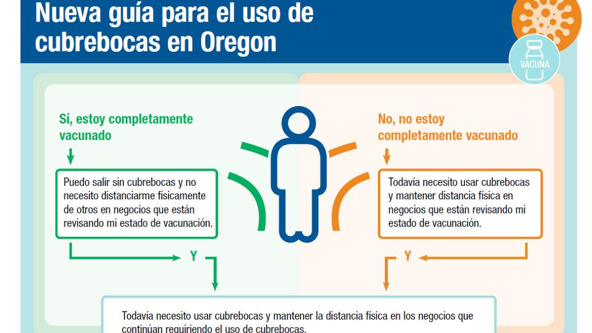 Oregon establece una nueva guía oficial para el uso de cubrebocas y distanciamiento físico