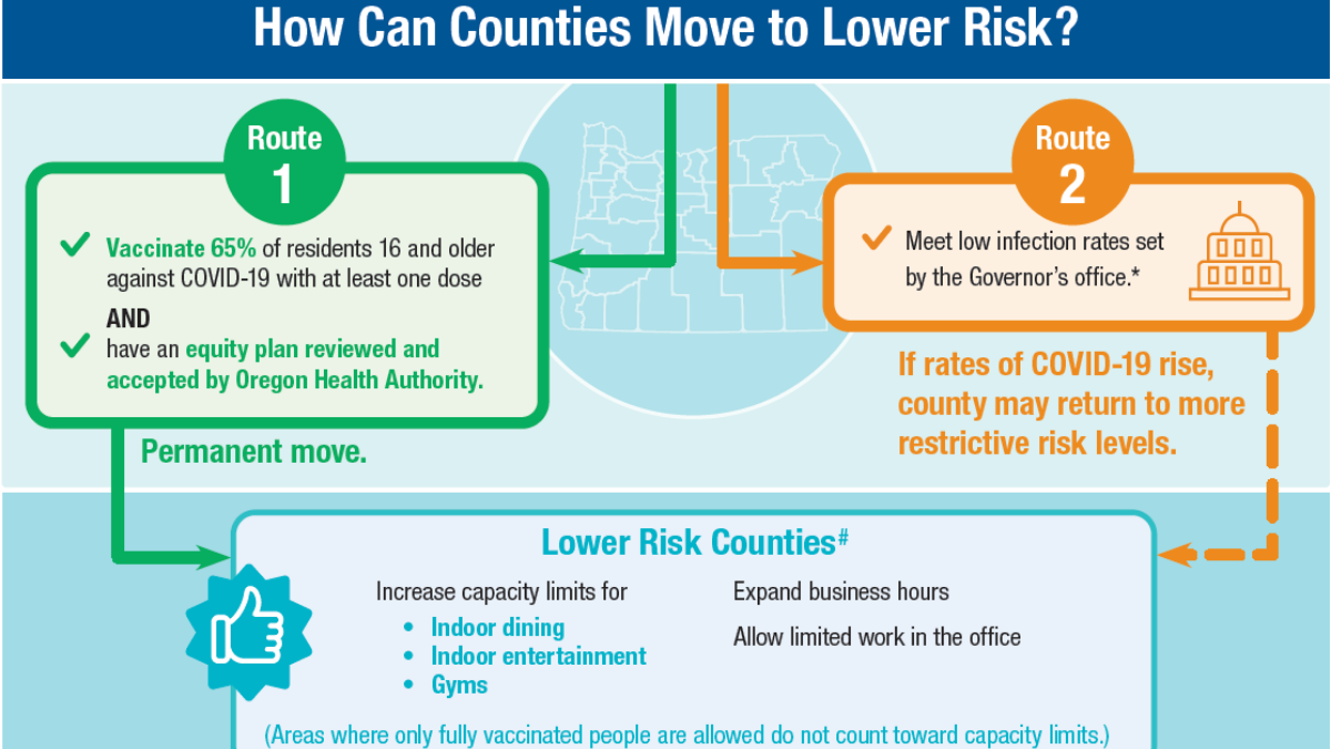 How can counties move to Lower Risk?
