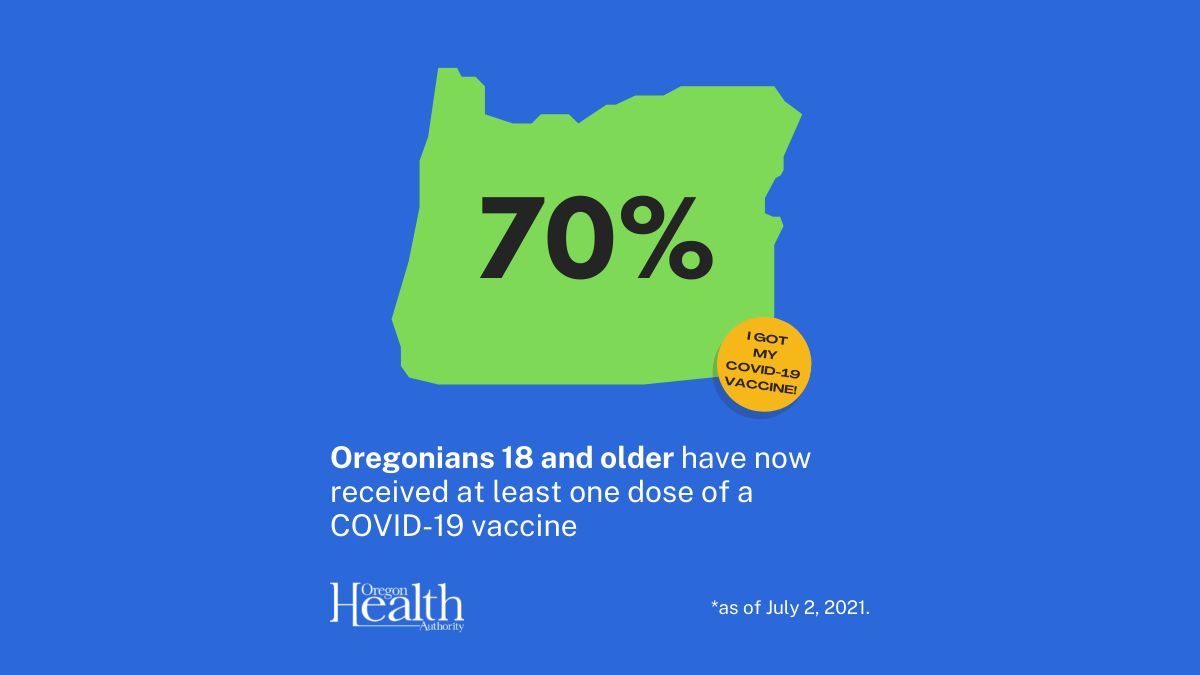 Oregon reaches 70% statewide vaccination goal