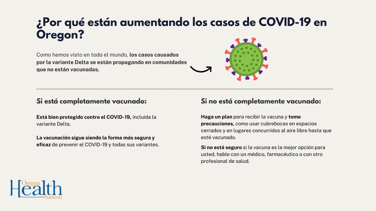 Con el aumento de casos de COVID-19 en Oregon, es importante tomar precauciones si no está vacunado