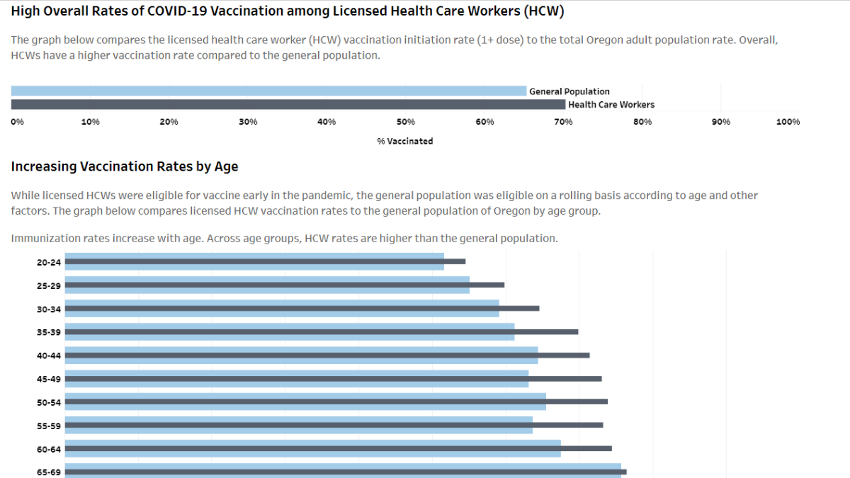 Oregon health care worker COVID-19 vaccination rates higher than rates among the broader public, but disparities persist