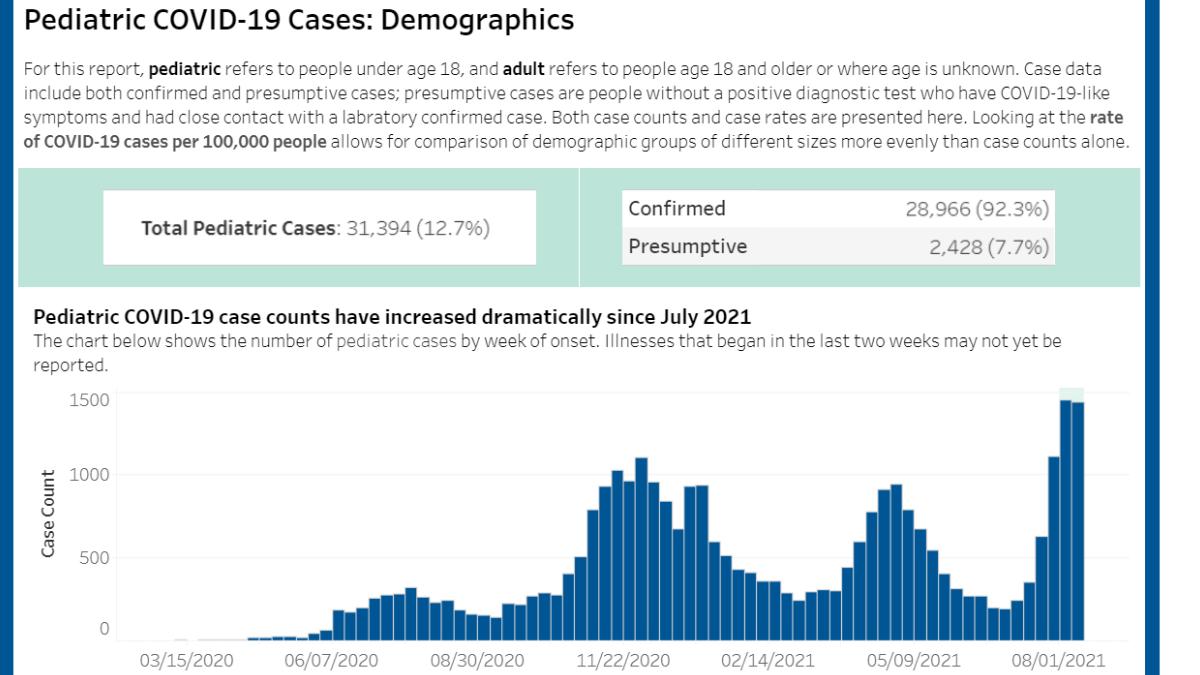 Aumentan los casos de COVID-19 en los pacientes pediátricos